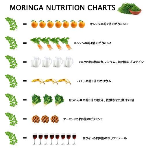 moringa-nutrition-charts